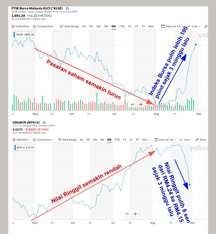 "May be an image of text that says ""FTSE Bursa Malaysia KLCI(*KLSE) KualaLumpur surrencyin MYR 1,601.38 +0.71%) + Comparison KLSE 1601.38 Range Max a 100元 Line lebih lalu pulih minggu Bursa sejak Indeks point Pasaran saham semakin turun May Jun 14 USD/MYR(MYR-X) USD/MYR AMYR 4.1575 -0.0305(-0.73%) 10:00AM Indicators ©Comparison 14 Aug Sep 4.2170 3M Max Interval 10v Line Draw yahog rendah semakin Ringgit Nilai May sejak RM4.24 Ringgit Nilai ke lalu RM4.15 sen Aug"""
