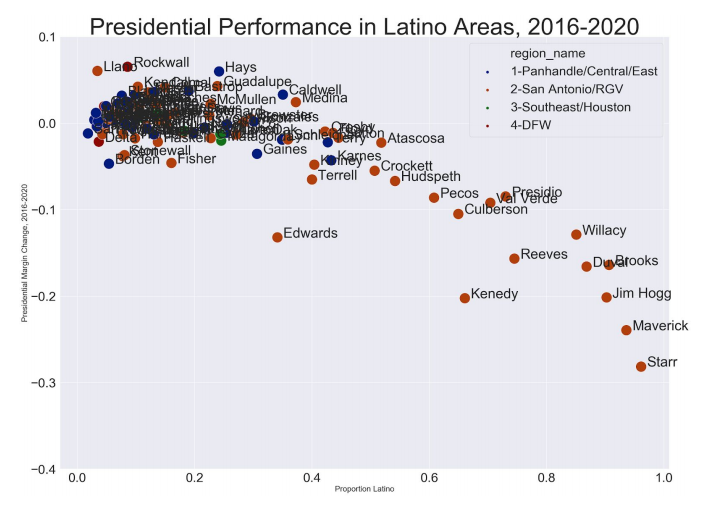 A chart from the Texas Democrats showing decreased Democratic performance in Latino Counties in the Rio Grande Valley