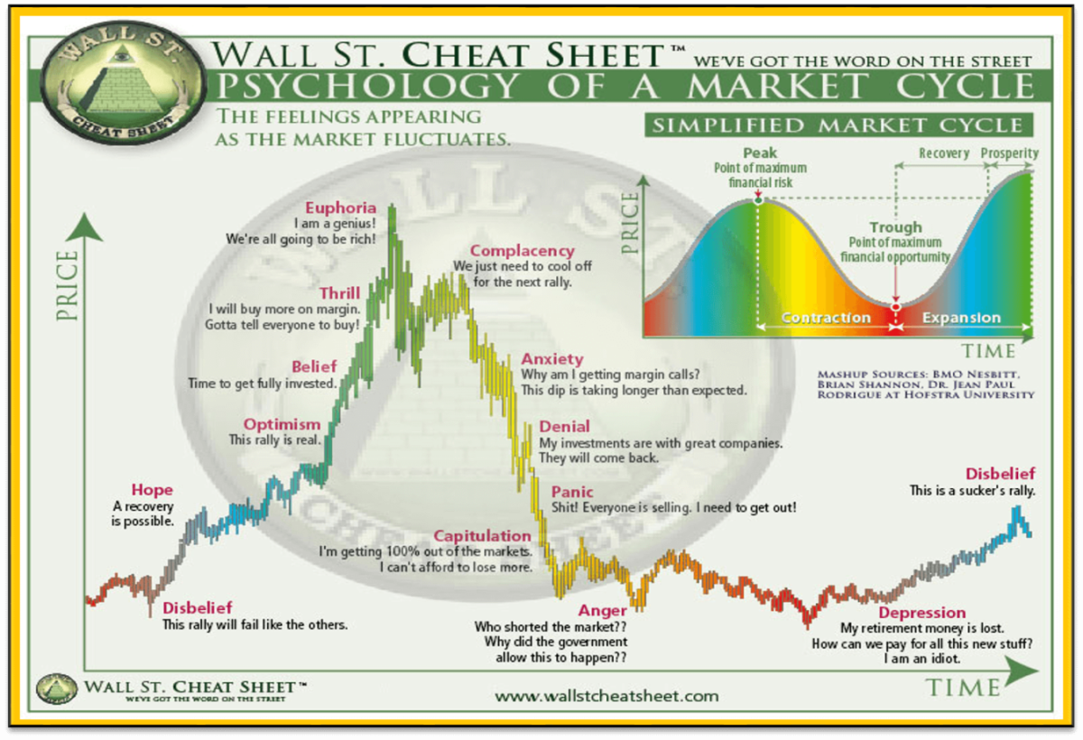 Wall Street Cheat Sheet (Psychology of a Market Cycle) - Online Casinos  Bitcoin & Crypto Casinos