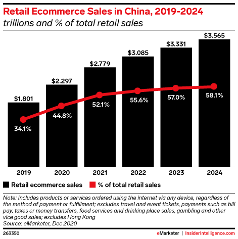 In global historic first, ecommerce in China will account for more than 50%  of retail sales - Insider Intelligence Trends, Forecasts & Statistics