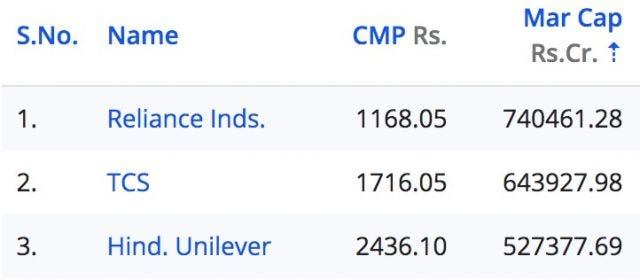 Top 3 indian companies
