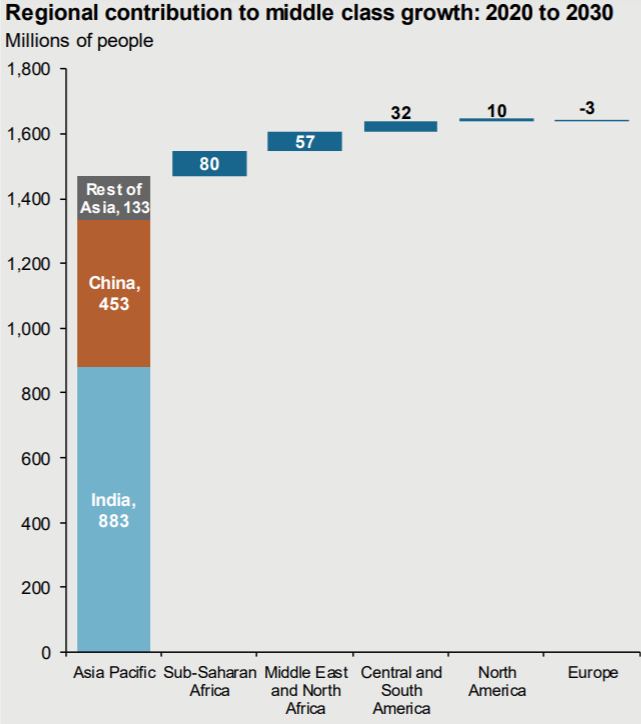 Chart: Contribution to middle class growth by region, 2020-2030