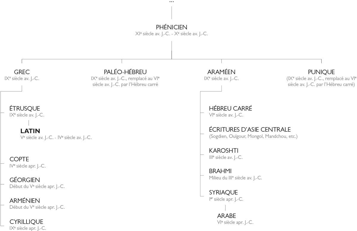 typographie : histoire de l'écriture
