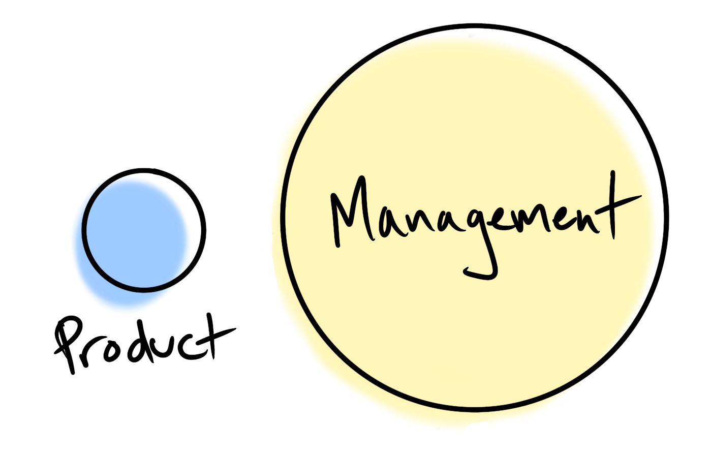 Two circles labeled Product and Management. Product is tiny and Management is huge.