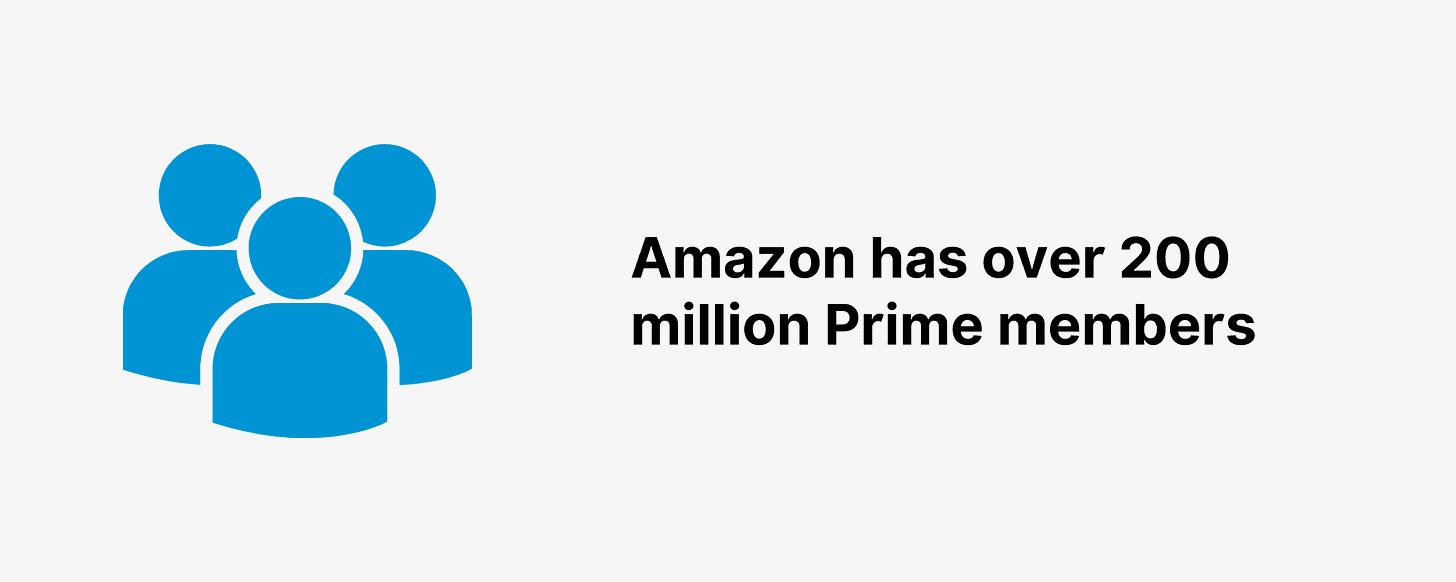 Amazon has over 200 million Prime members
