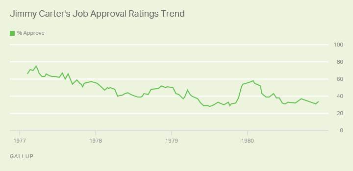 Jimmy Carter's Job Approval Ratings Trend