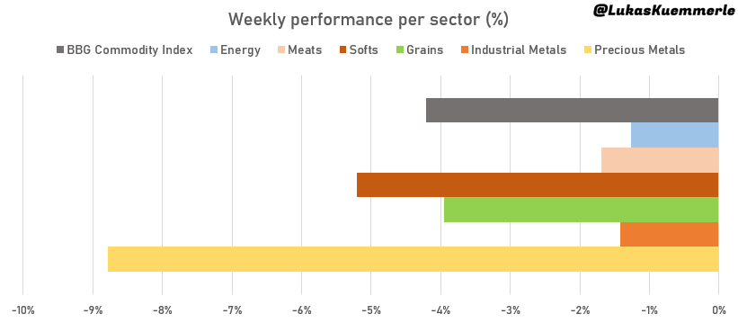 Performance of Commodities