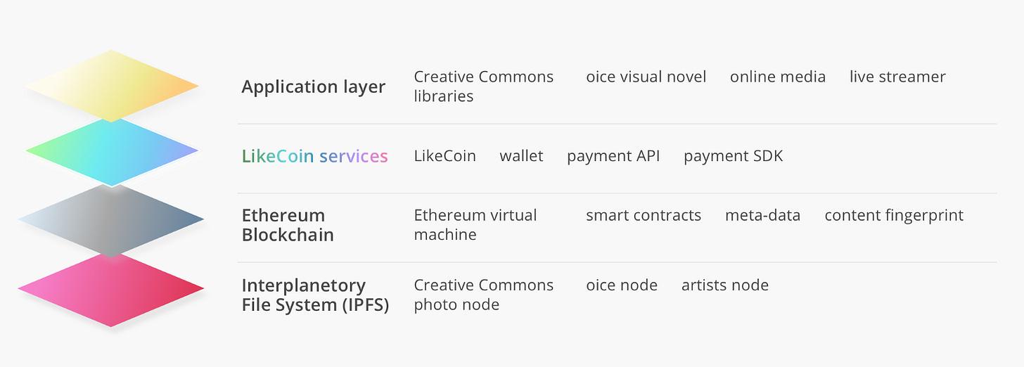 LikeCoin 系統設計。Illustration by kiu.