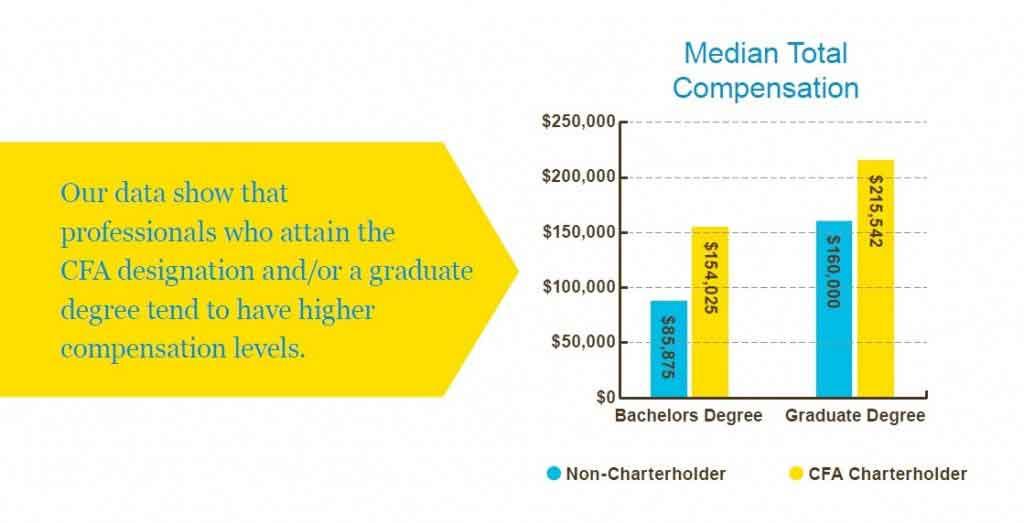 CFA salary - CFA Chicago Median Compensation