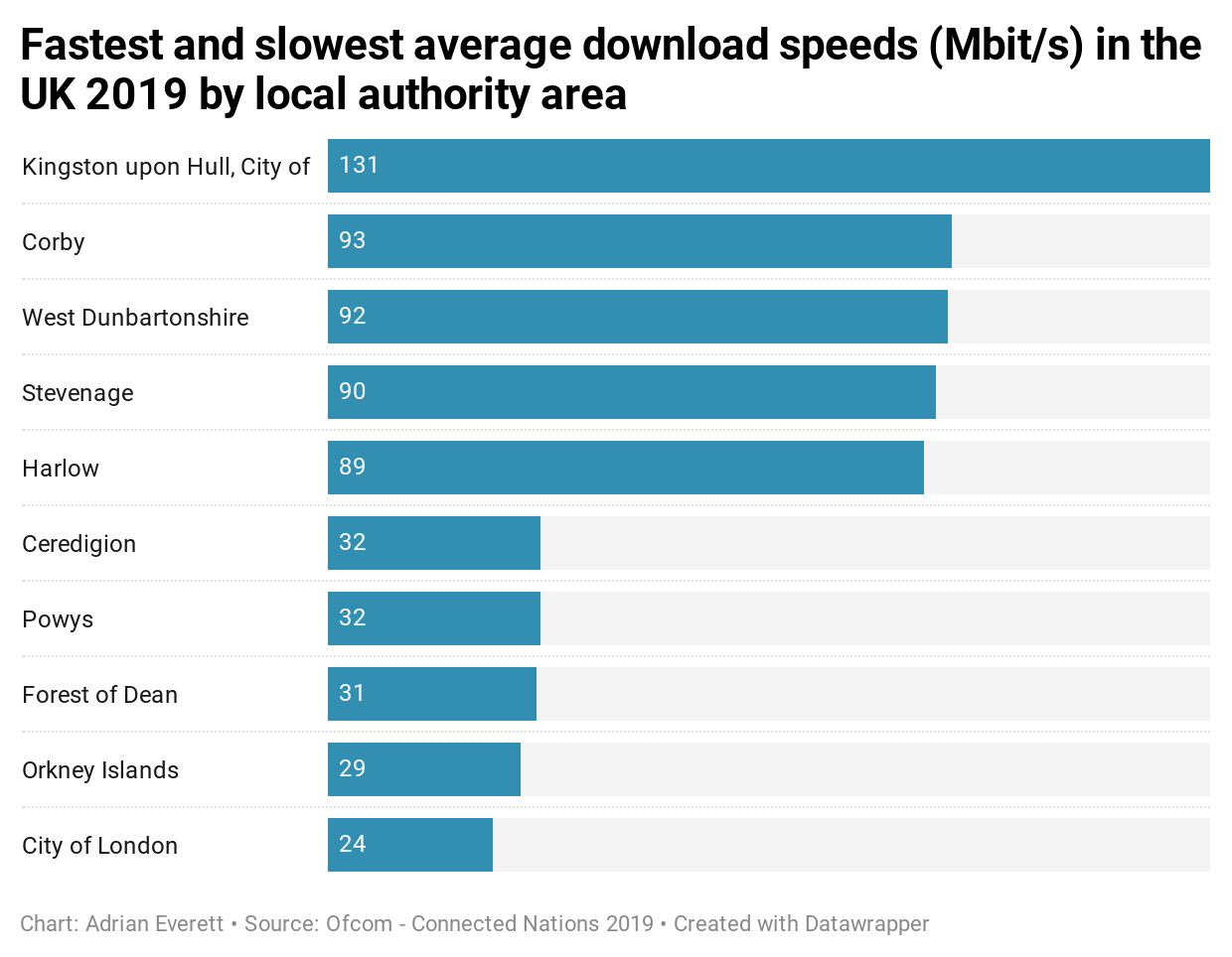 Fastest and slowest average download speeds (Mbps) in the UK 2019 by local authority area