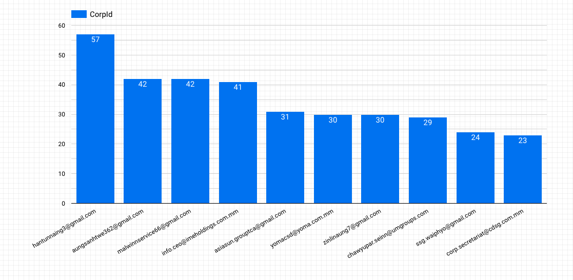 Bar graph where the y axis shows numbers from 0 to 6, and the x axis shows that there are: 57 instances of hantunnaing3@gmail.com; 42 instances of aungsanhtwe362@gmail.com; 42 instances of malwinnservice66@gmail.com; 41 of info.ceo@imeholdings.com.mm; 31 of asiasun.grouptca@gmail.com; 30 of yomacsd@yoma.com.mm; 30 of zinlinaung7@gmail.com; and 23 instances of corp.secretariar@cdsg.com.mm etc