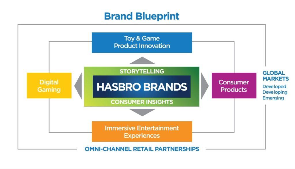 Hasbro's Brand blueprint
