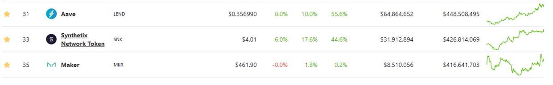Lend, Synthetix and Maker Dao market capitalization