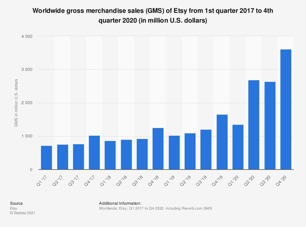 Etsy: quarterly GMS 2020 | Statista