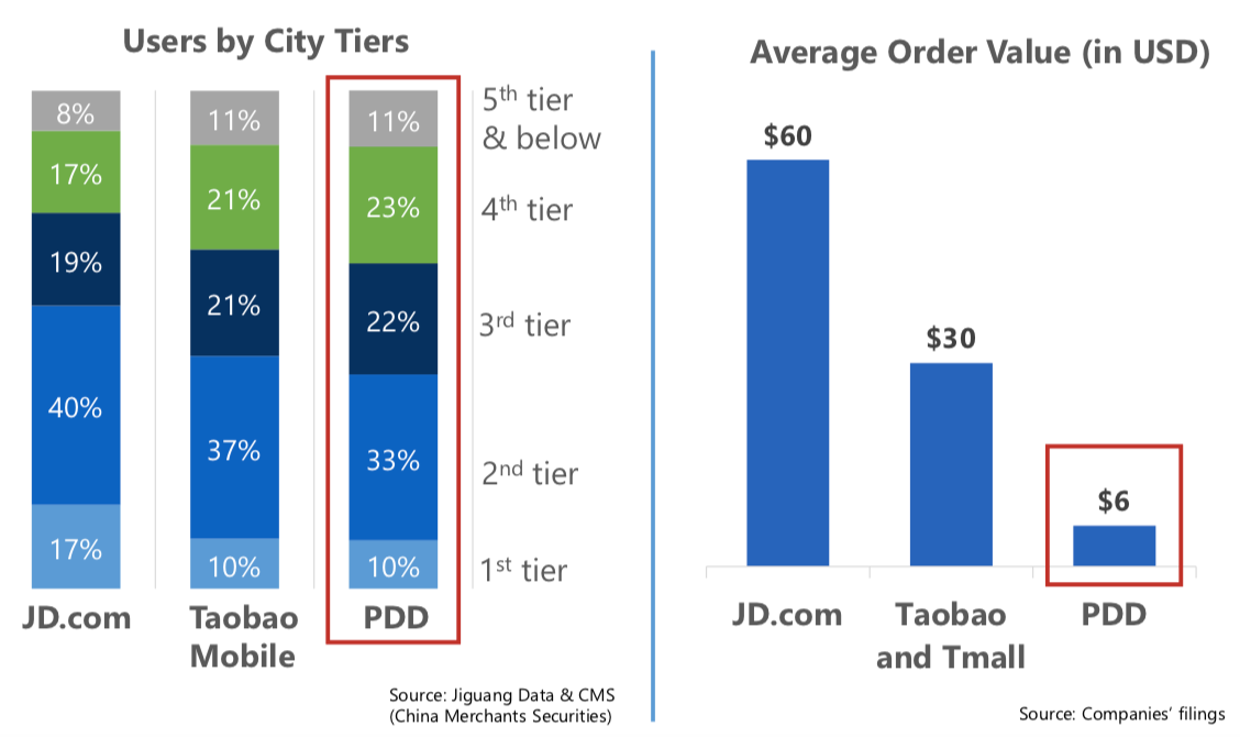 The incredible rise of Pinduoduo, China's newest force in e-commerce |  TechCrunch