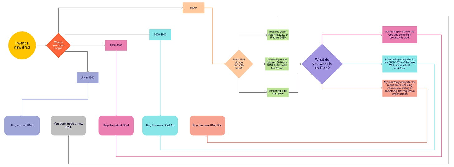 Flow chart of iPad buying guide