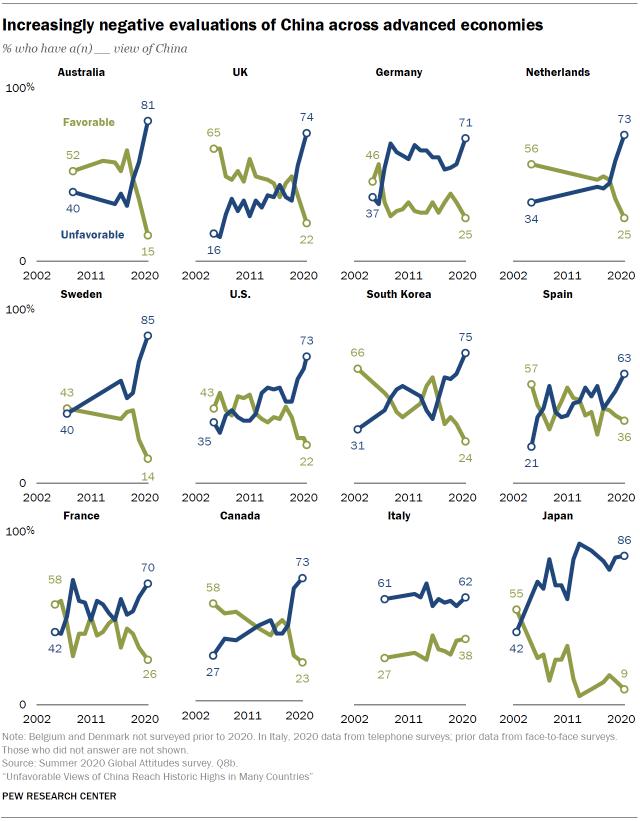 Increasingly negative evaluations of China across advanced economies