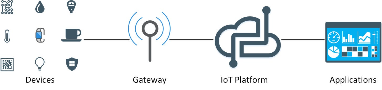 Iot Stack Overview