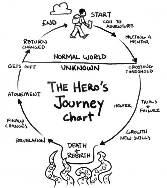 The Hero's Journey by Joseph Campbell - USC Viterbi | Prospective Students