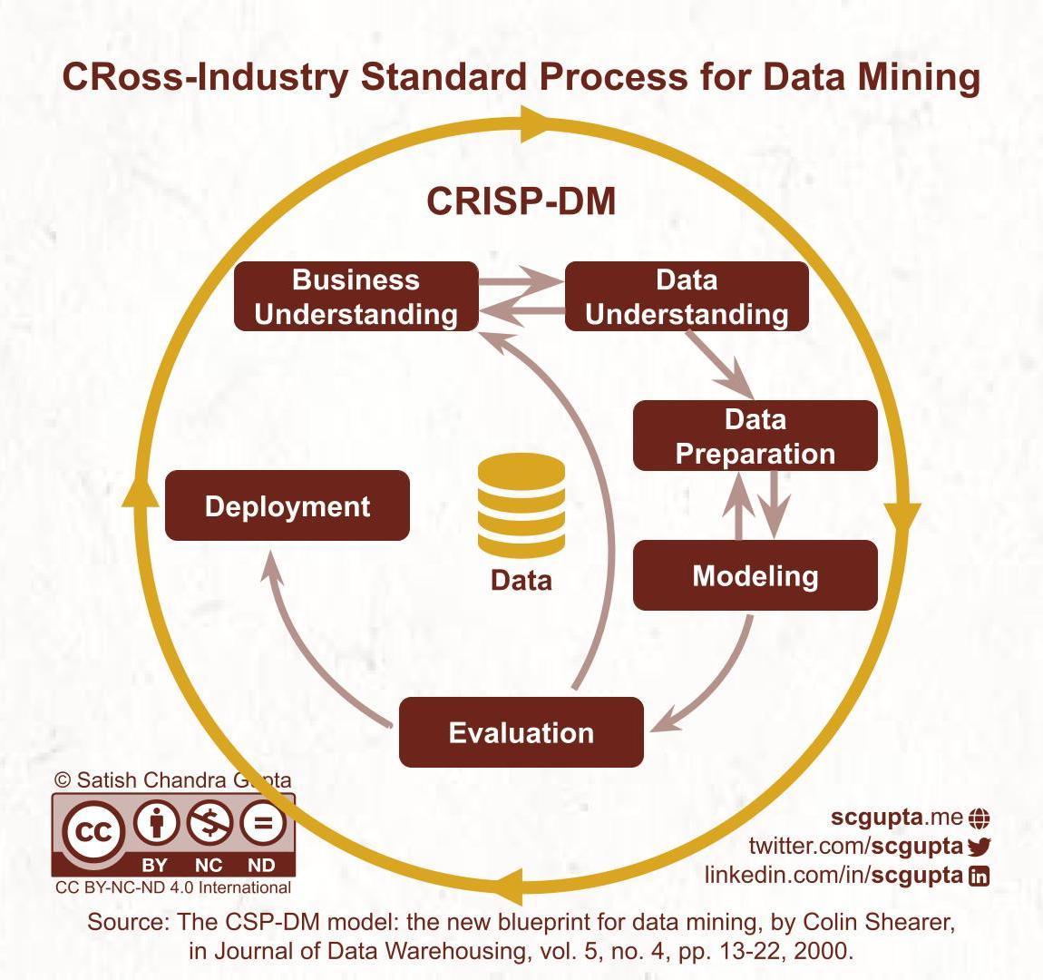CRoss-Industry Standard Process for Data Mining (CRISP-DM)