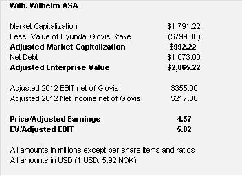 WWASA Financials net of glovis