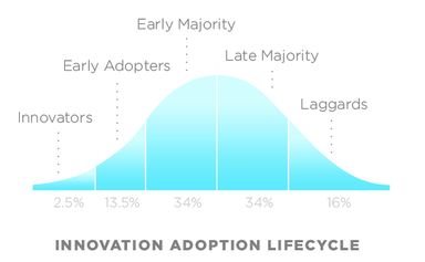 Early adopter - Wikipedia