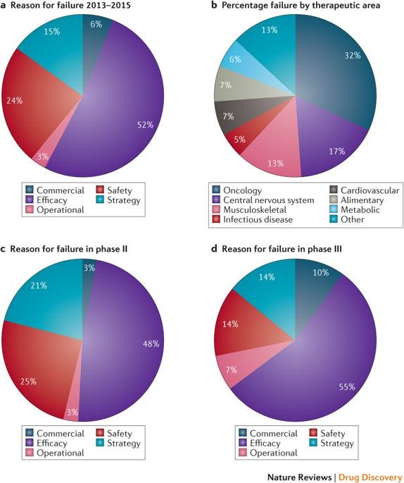 Image result for clinical trials phase II costs nature