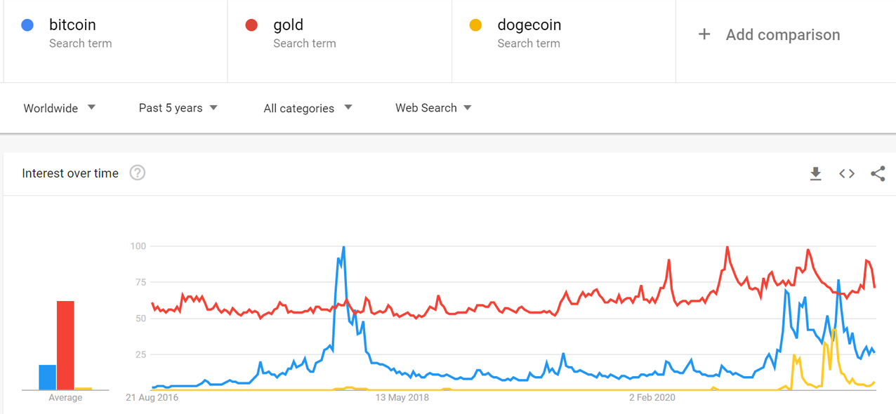 gold_doge_bitcoin.PNG
