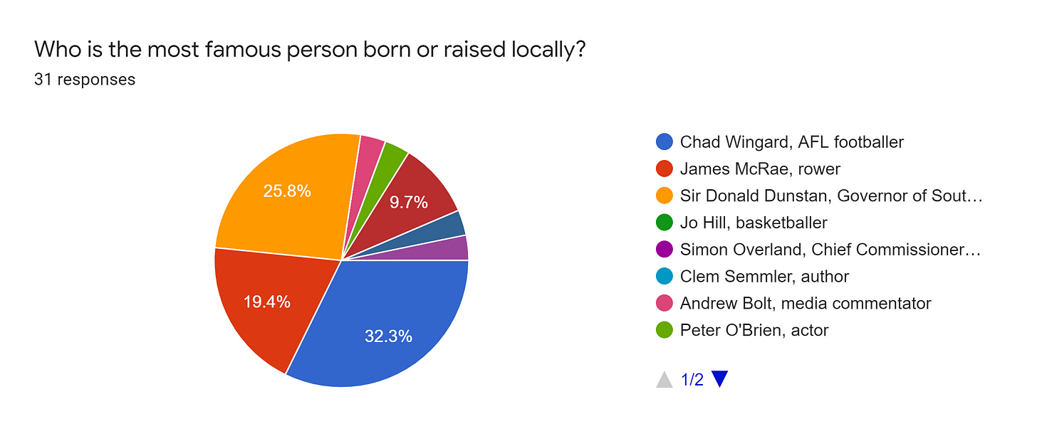 Forms response chart. Question title: Who is the most famous person born or raised locally?. Number of responses: 31 responses.