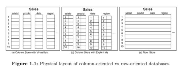 The design and implementation of modern column-oriented database systems