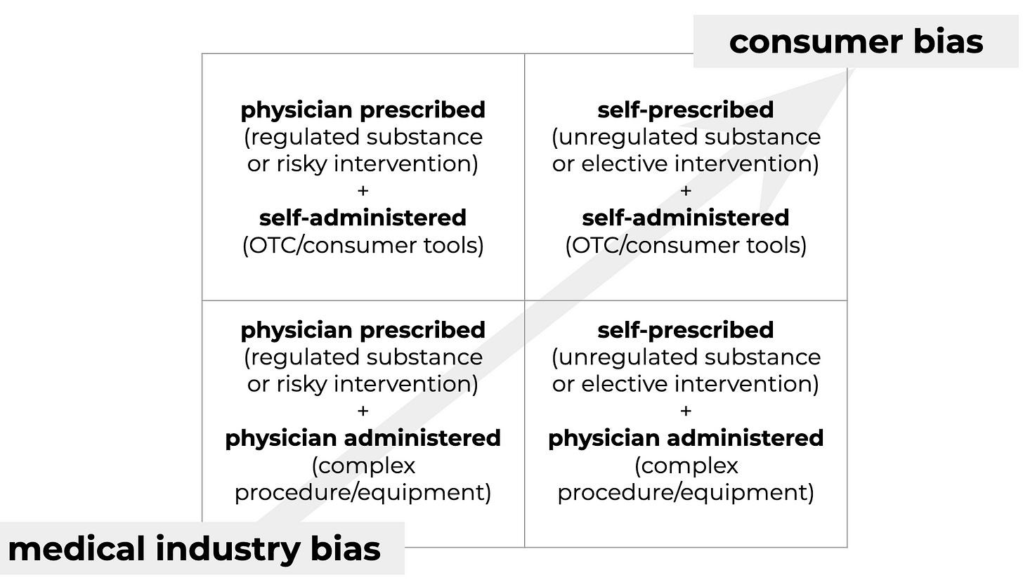 matrix representing medical industry bias vs consumer bias: clockwise from upper right: self-prescribed + self-administered; self-prescribed + physician administered; physician prescribed + physician administered; physician prescribed + self-administered