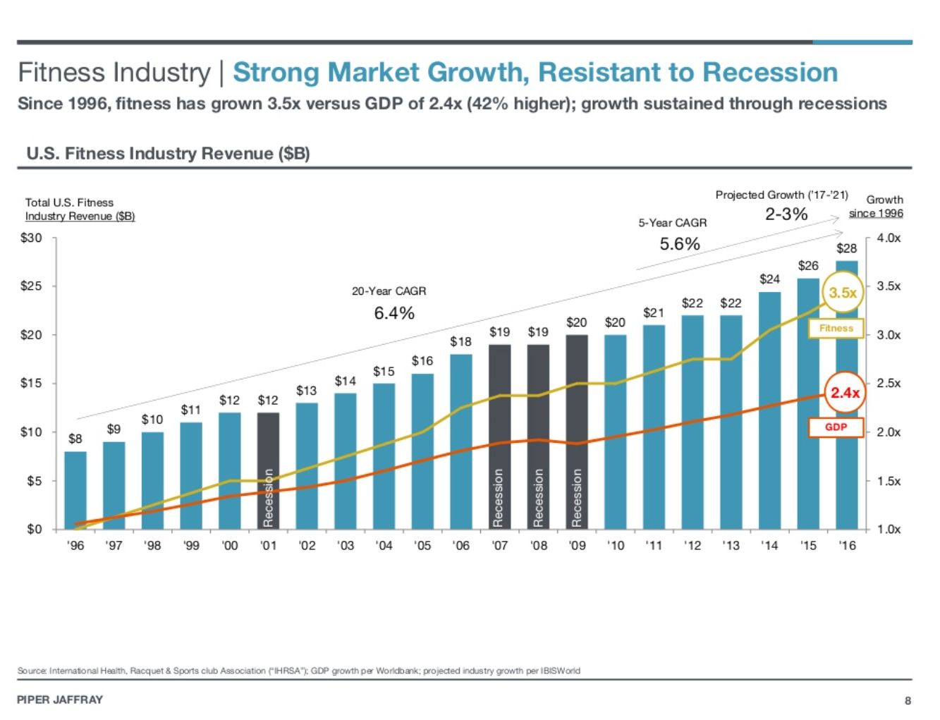 Fitness Industry I Strong Market Growth, Resistant to Recession  Since 1996, fitness has grown 3.5x versus GDP of 2.4x (42% higher); growth sustained through recessions  U.S. Fitness Industry Revenue (SB)  Grcwth C 17-'21) Gmwth  2-3%  5-year CAGR  5.6%  $25  $20  $15  $10  $5  $0  01  H•rn. c•-a GCS' p• rd-stry  APER JAFFRAY  08  • 10  '11  '12  4 ox  8