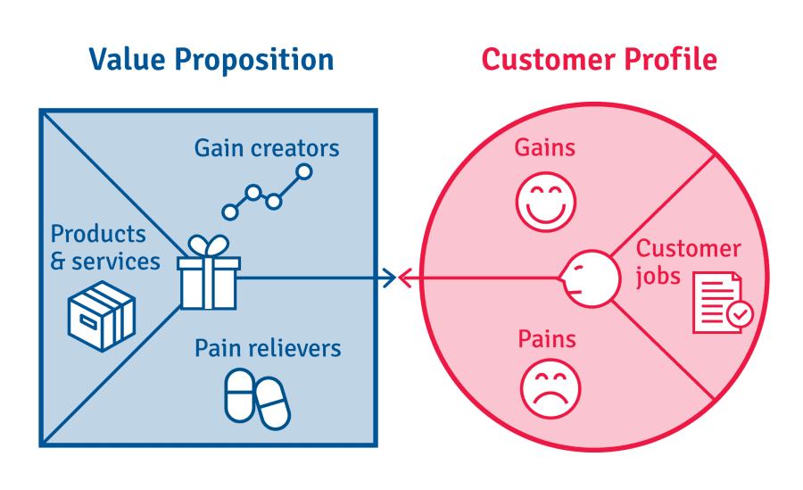 Value Proposition Canvas - mentorDay - Diccionario Emprendedor