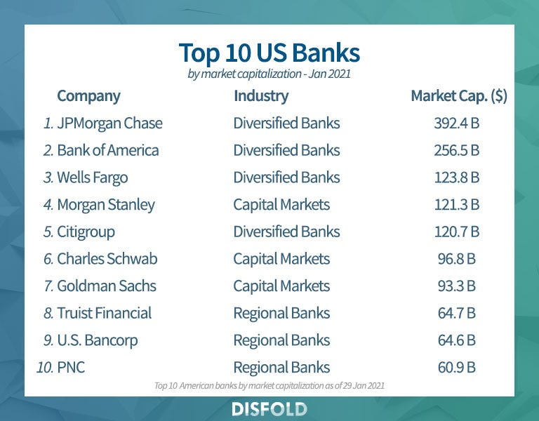 Top 20 largest US banks 2021 - Disfold