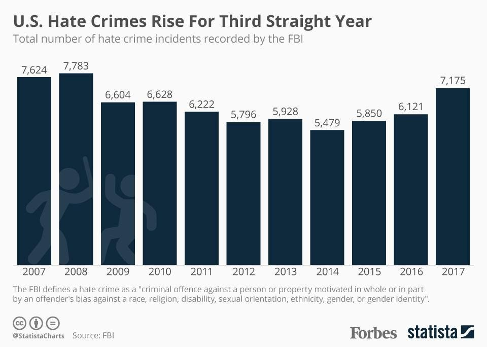 Image result for fbi hate crimes increase