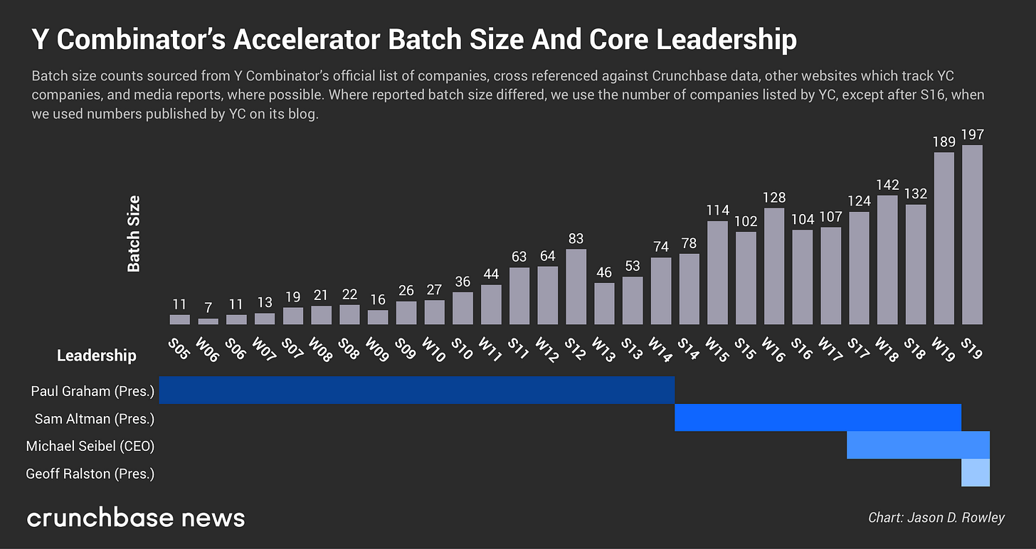 Y Combinator Debuts Its Largest Accelerator Batch Yet – Crunchbase News
