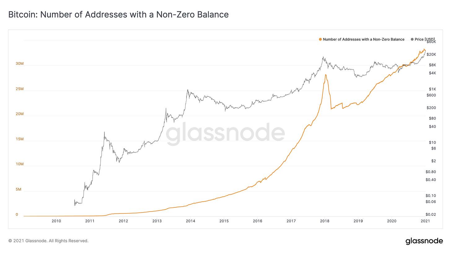 Glassnode Studio - Bitcoin Addresses Holding Non-Zero Amount