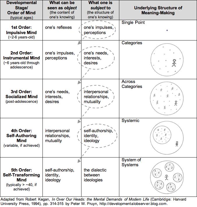 An Overview of Constructive Developmental Theory (CDT) | Developmental  psychology, Object relations theory, Development