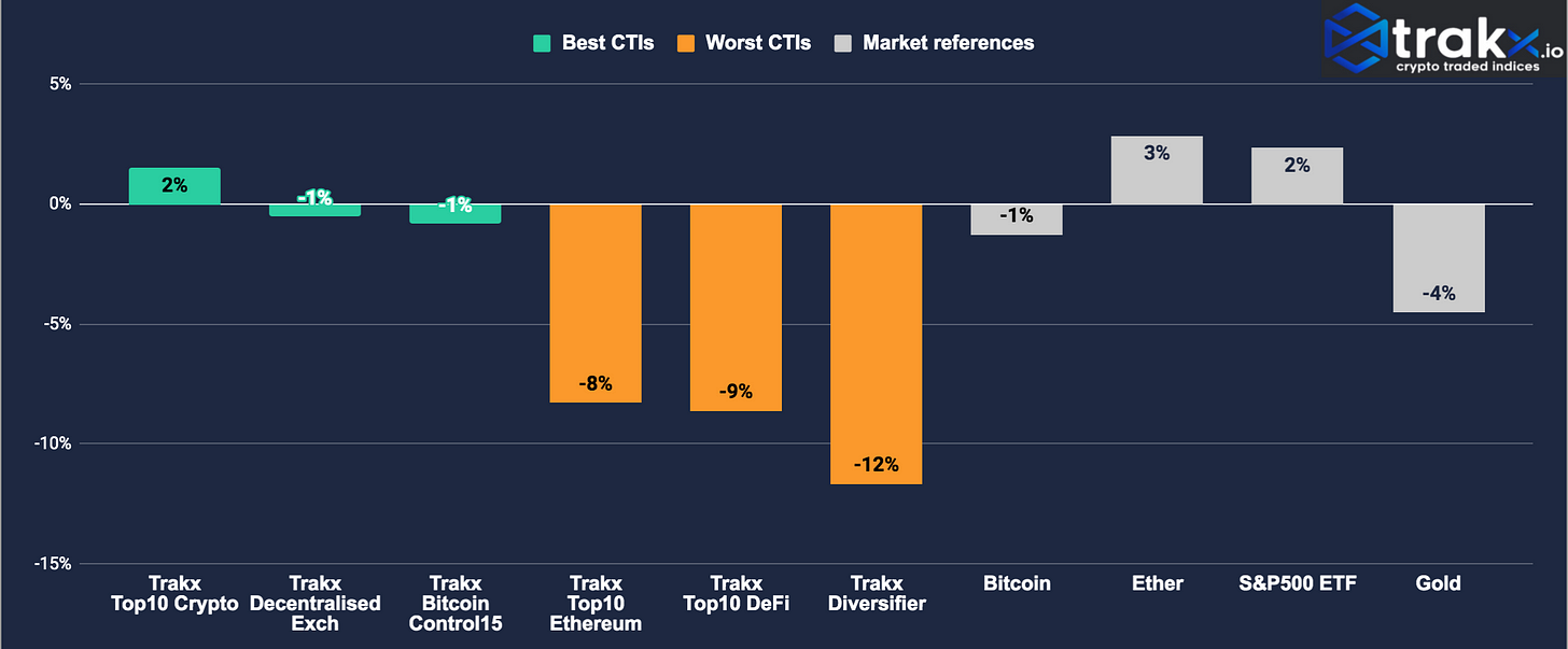Crypto Indices weekly performance