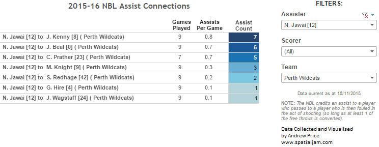 Jawai assist connections