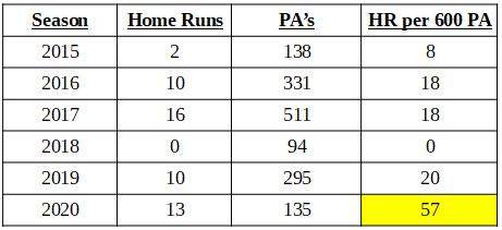 Byron Buxton Home Run pace by season MLB