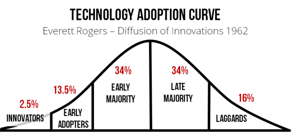 Image result for adoption curve