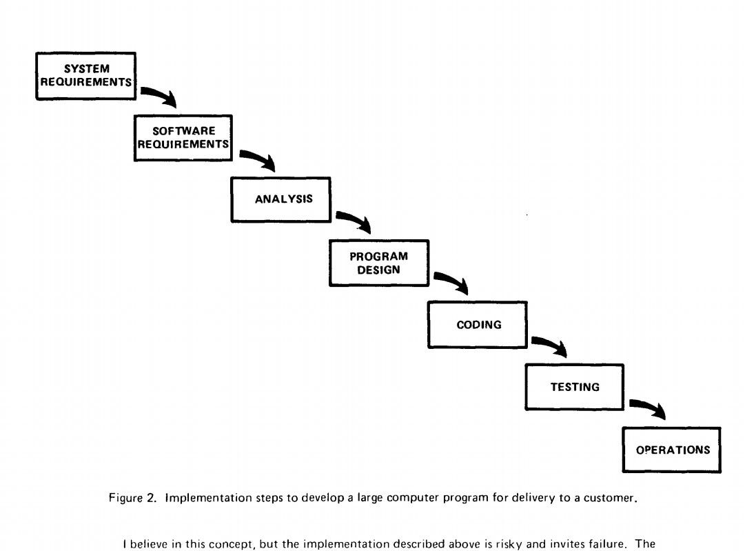 """The waterfall diagram from Royce's paper showing the progression from system requirements to software requirements through design coding testing and operations. It includes a sentence of the original text """"I believe in this concept but the implementation described above is risky and invites failure."""""""