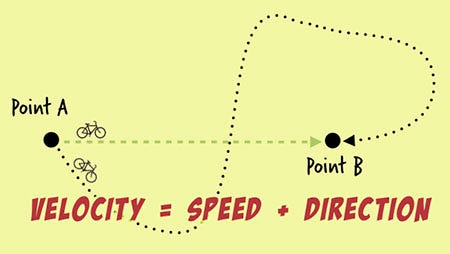 Directed Speed (a.k.a Velocity) - Product Development