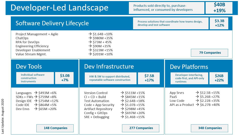 The Developer Led Landscape