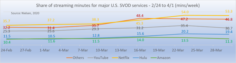 Nielsen streaming data Feb-Apr 2020