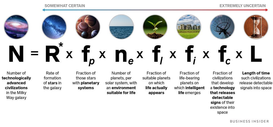 Drake equation: How the alien formula works, what its variables mean -  Business Insider