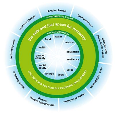 Image result for donut economics