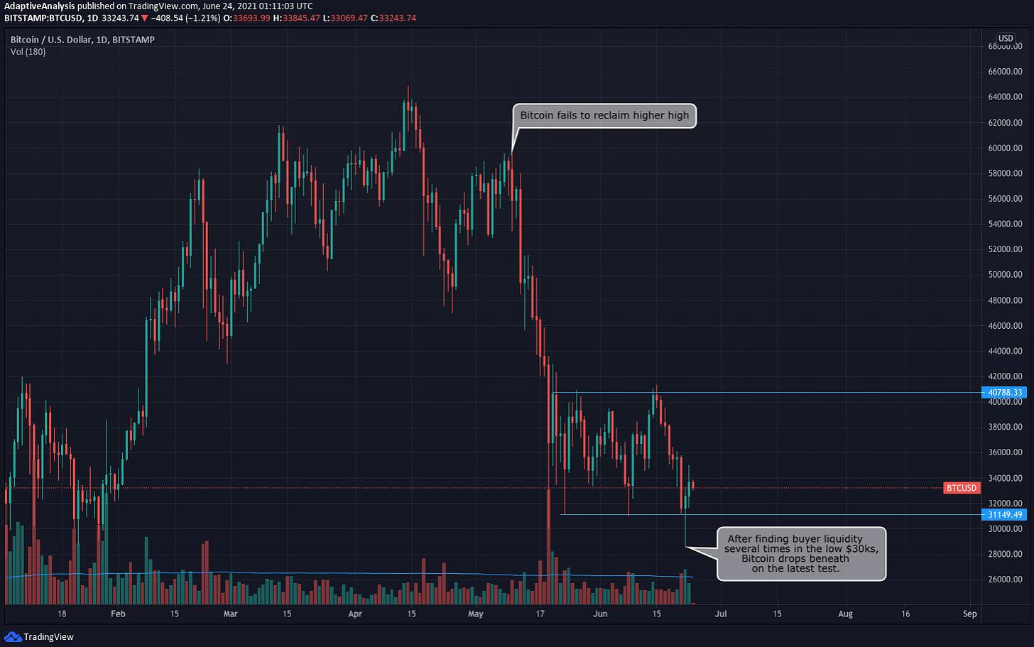 Bitcoin price enters range