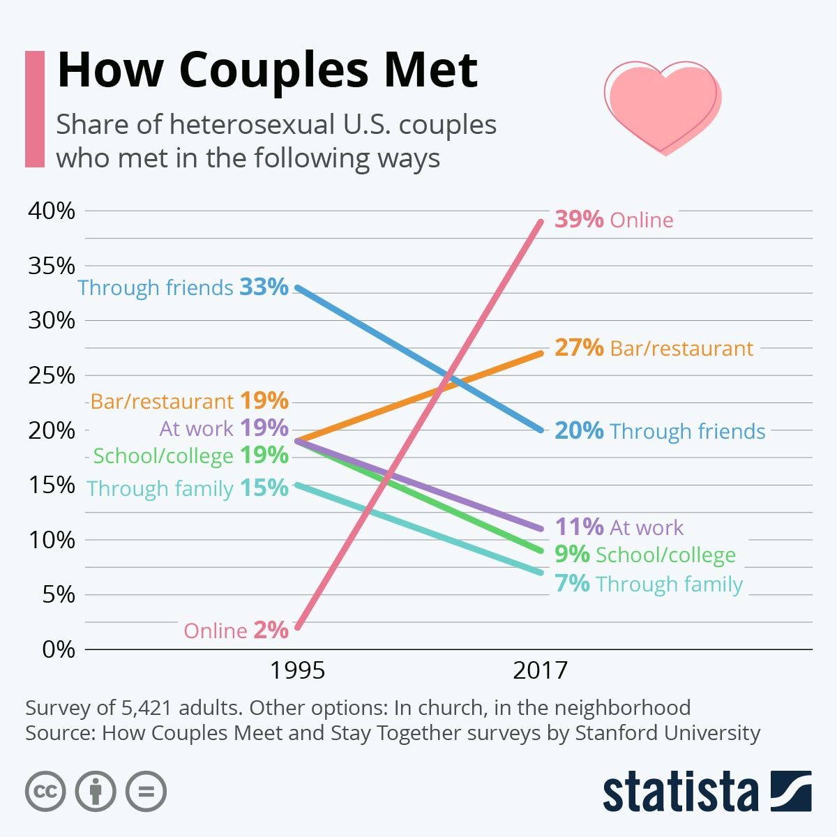 Chart: How Couples Met | Statista